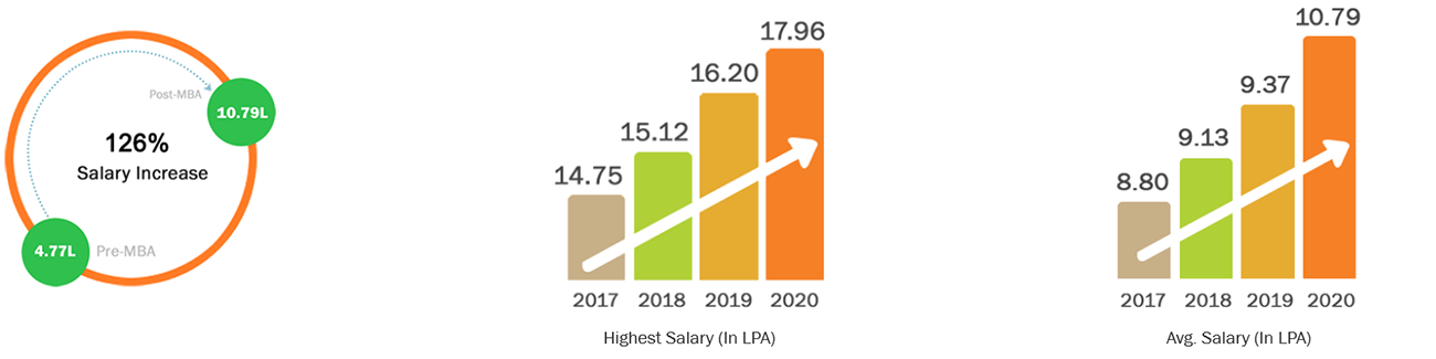 PGPM in Business Leadership - Salary Graph