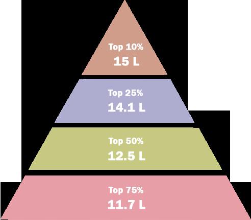 Average Salary Bracket (2020)