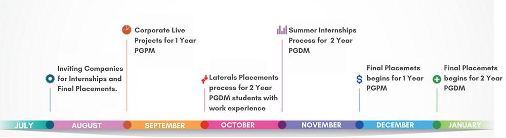 Career Calendar at SOIL