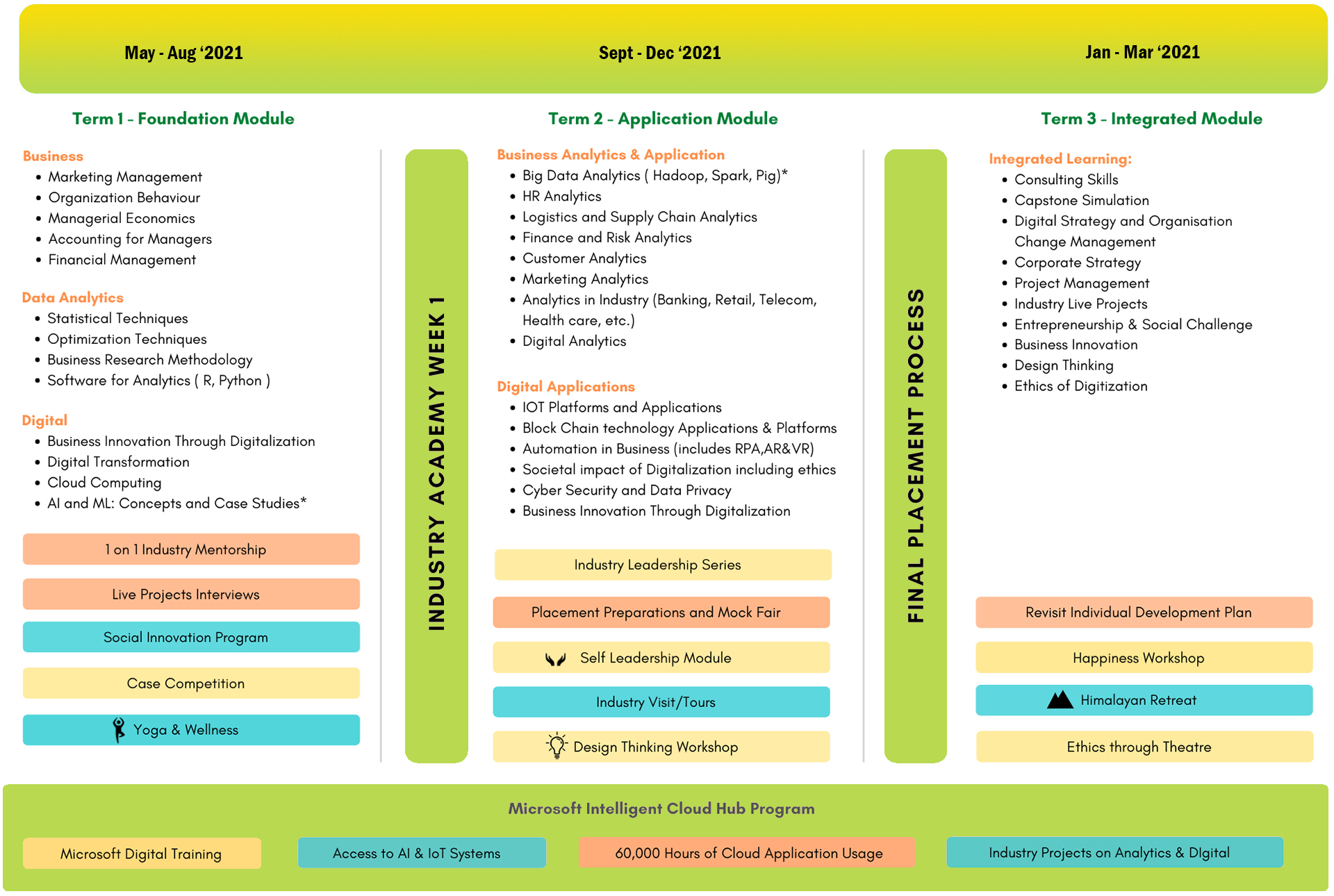 Curriculum Learning Journey