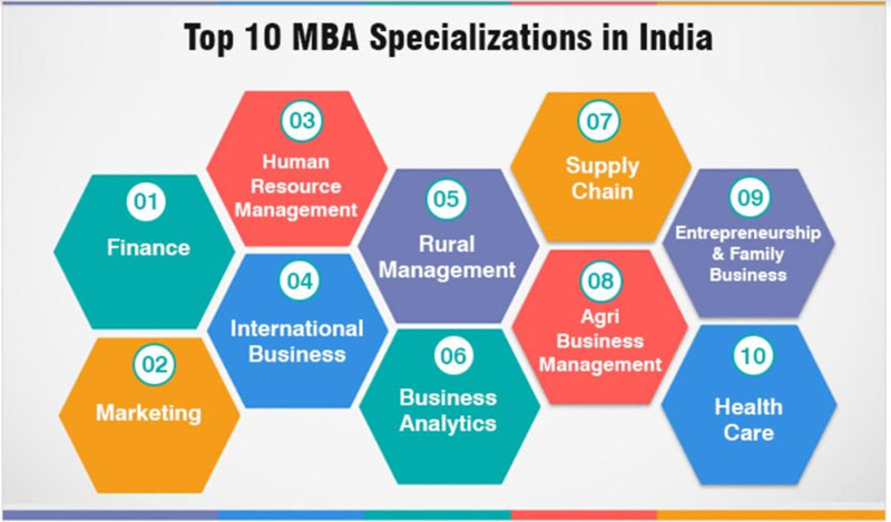 Top 10 MBA Specializations in India