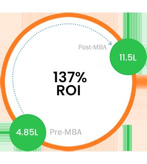 226% salary Increase