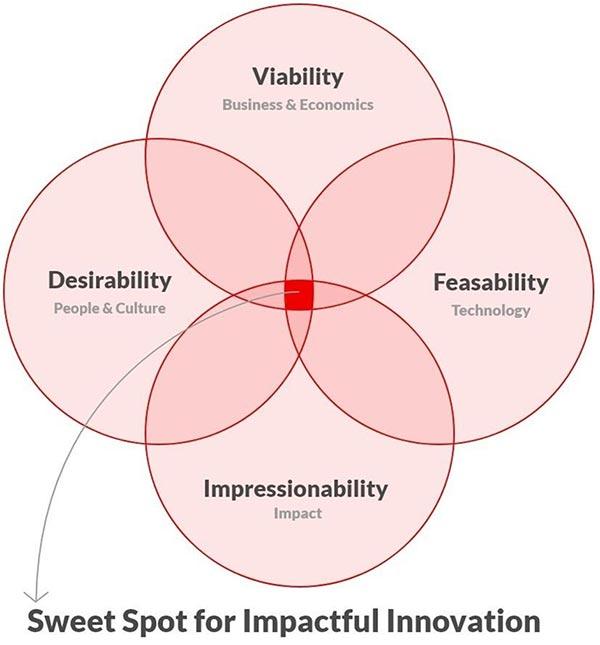 Sweet Spot for Impactful Innovation