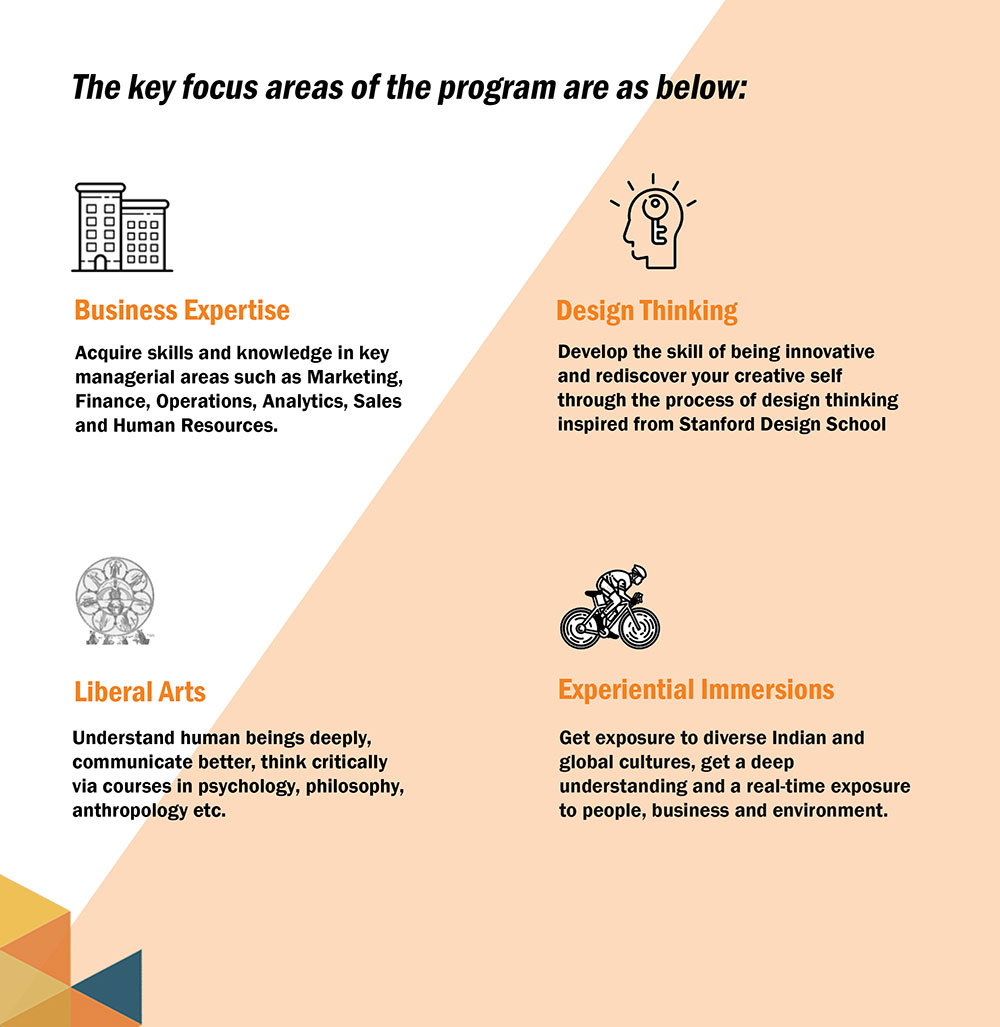 The Key focus areas of the program are as below: