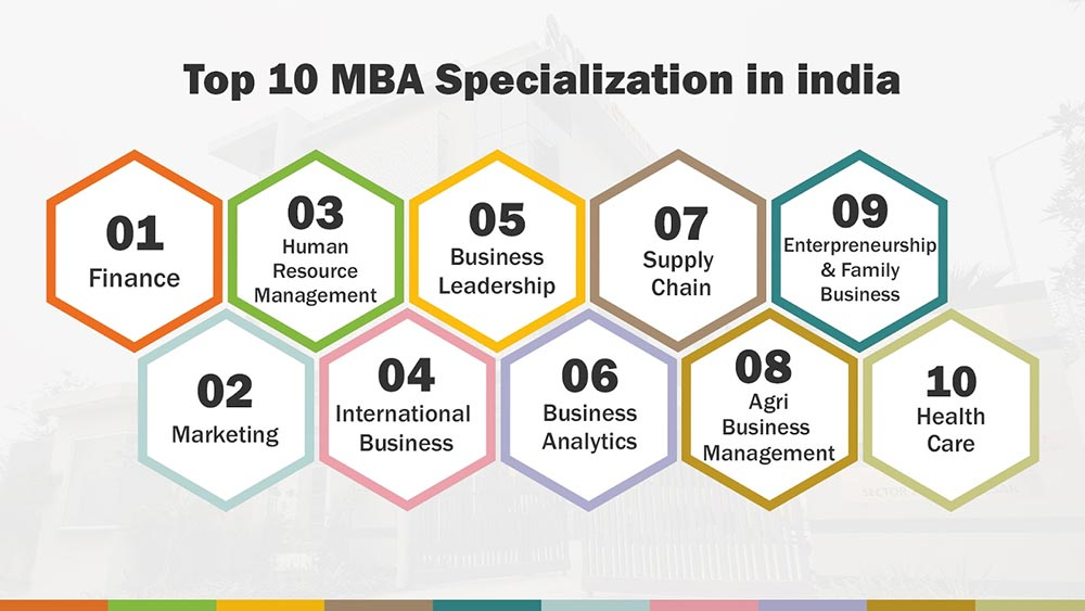 Top 10 MBA Specialization in india