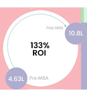 110% ROI