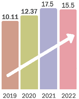 Highest Salary (In LPA)