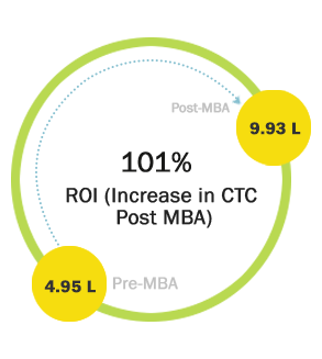 101% ROI (Increase in CTC Post MBA)