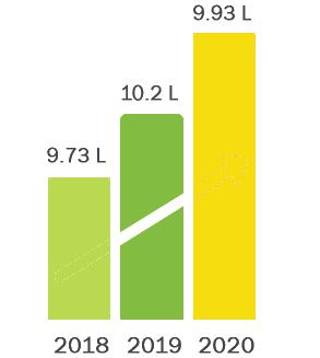 Avg. Salary (In LPA)
